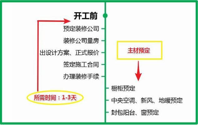 7张流程图,搞定<a href=http://www.nam6.com/ target=_blank class=infotextkey>新房装修</a>所有步骤+主材购买顺序!分毫不差!实用